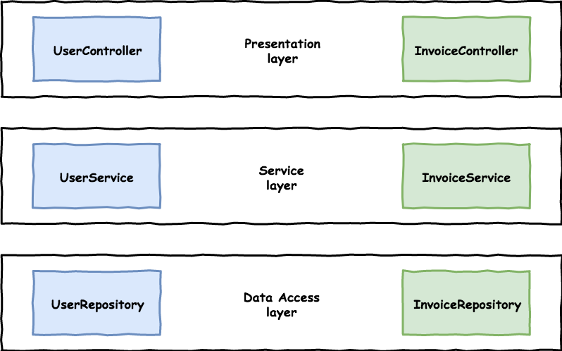 Layered architecture modelled with packages.