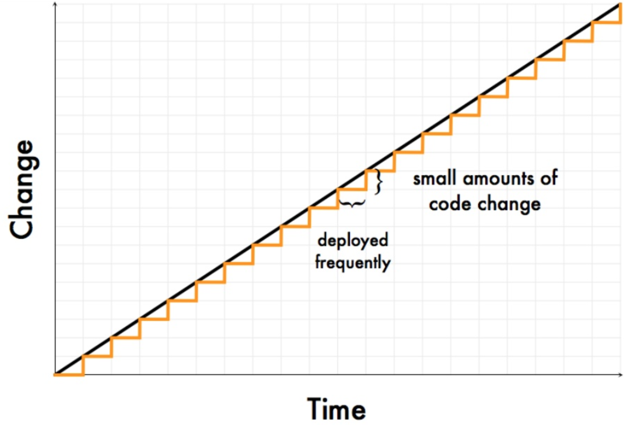 Diagram depicting time on the x-axis and number of changes on the y-axis. Doing deployments more frequently means that each each deployment contains a smaller amount of changes.