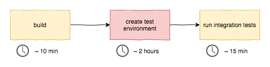 Image of a deployment pipeline with three steps: build, create test environment and run integration tests. The step of creating a test environment takes considerably more time that the others (2 hours). Build and integration testing step take 10 and 15 minutes respectively.